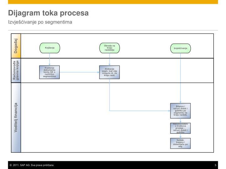 Dijagram toka procesa