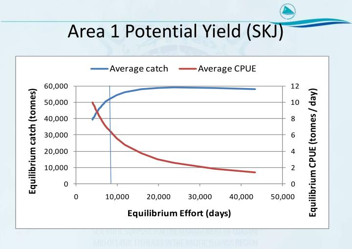 Area 1 Potential Yield (SKJ)