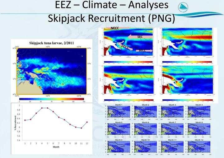 EEZ – Climate – Analyses