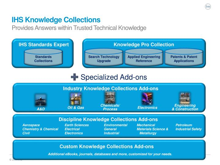 IHS Knowledge Collections