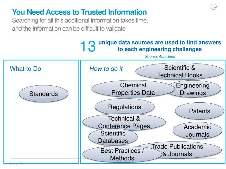 You Need Access to Trusted Information