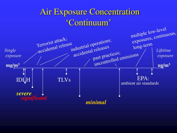 Air Exposure Concentration 'Continuum'