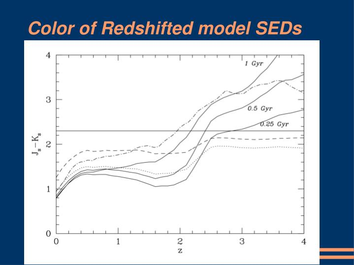 Color of Redshifted model SEDs