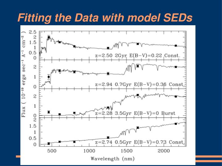 Fitting the Data with model SEDs