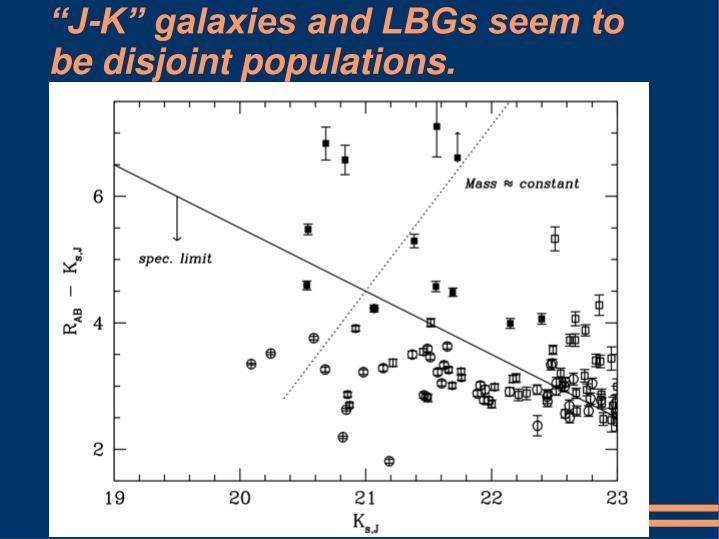 """J-K"" galaxies and LBGs seem to be disjoint populations."