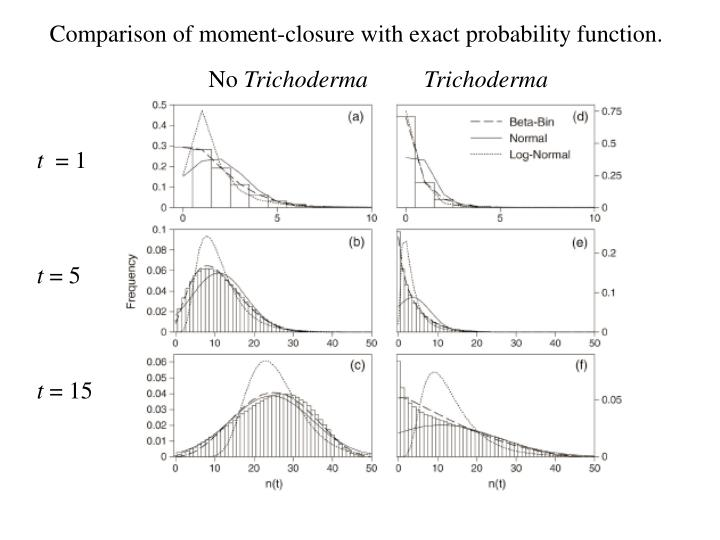 Comparison of moment-closure with exact probability function.