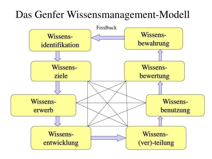 Das Genfer Wissensmanagement-Modell