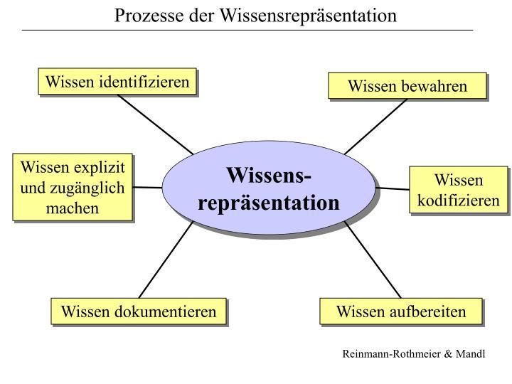 Prozesse der Wissensrepräsentation