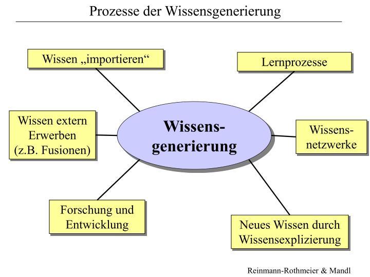 Prozesse der Wissensgenerierung