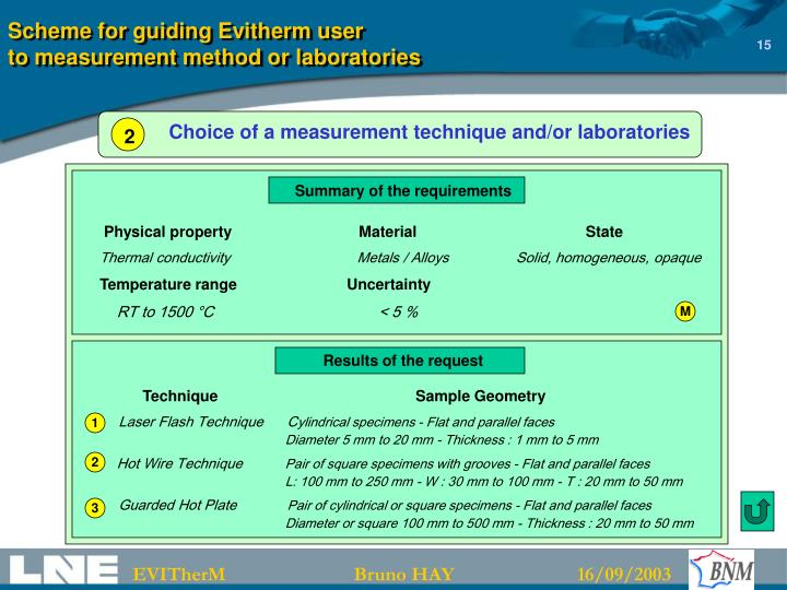 Scheme for guiding Evitherm user