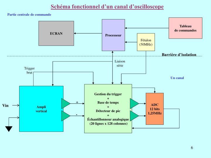 Schéma fonctionnel d'un canal d'oscilloscope