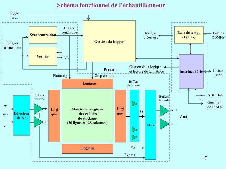 Schéma fonctionnel de l'échantillonneur