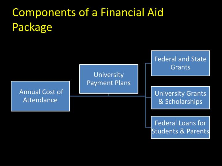 Components of a Financial Aid Package