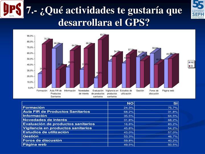 7.- ¿Qué actividades te gustaría que desarrollara el GPS?