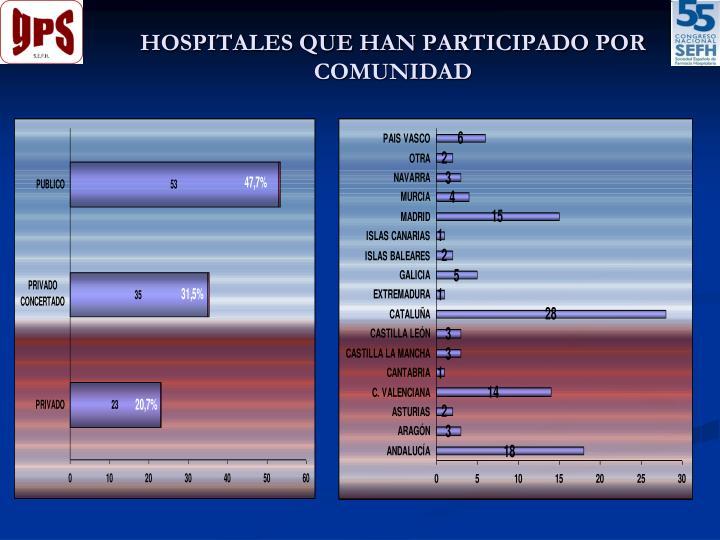 HOSPITALES QUE HAN PARTICIPADO POR COMUNIDAD
