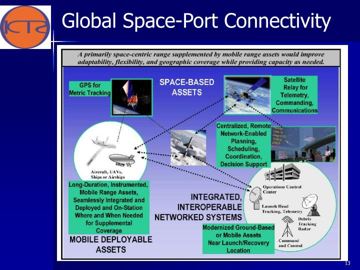 Global Space-Port Connectivity