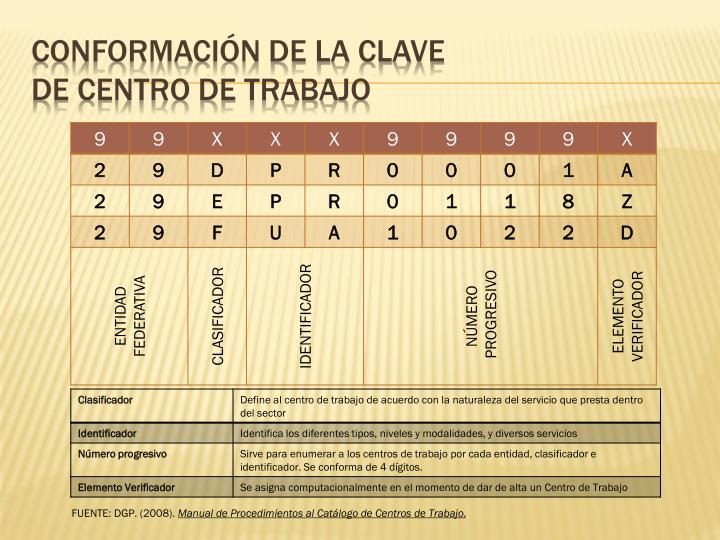 CONFORMACIÓN DE LA CLAVE
