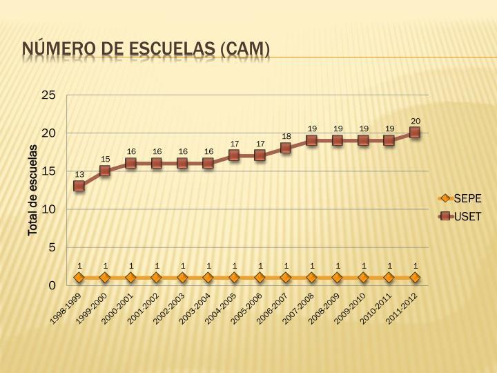 Número de escuelas (CAM)