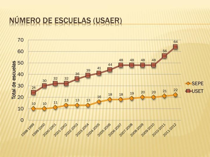 Número de escuelas (USAER)