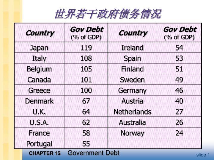 世界若干政府债务情况