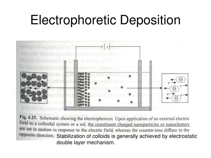 Electrophoretic Deposition