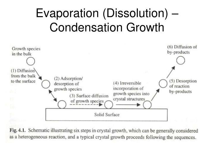Evaporation (Dissolution) – Condensation Growth