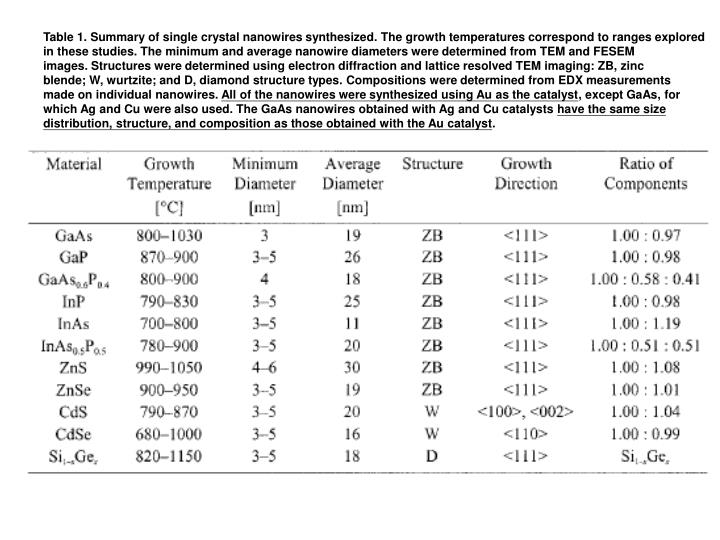 Table 1. Summary of single crystal nanowires synthesized. The growth temperatures correspond to ranges explored
