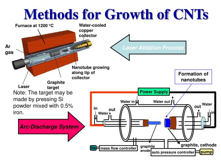 Methods for Growth of CNTs