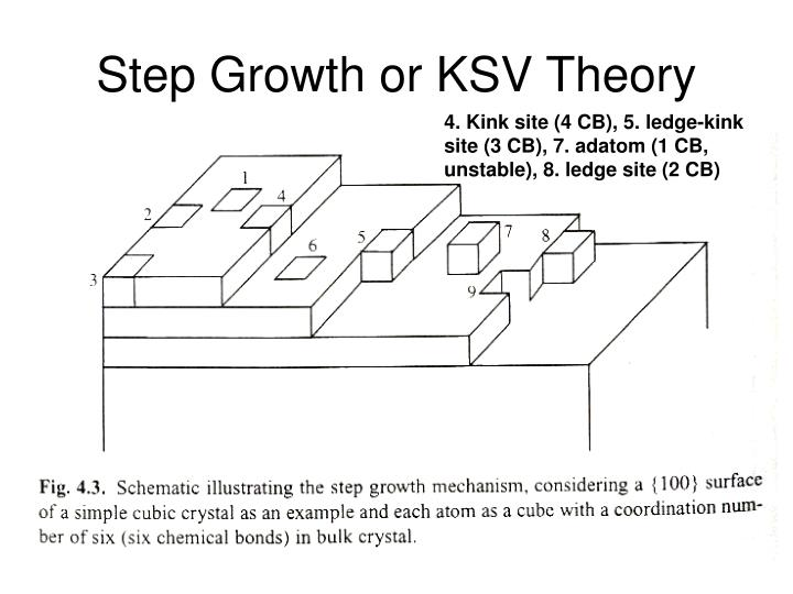 Step Growth or KSV Theory