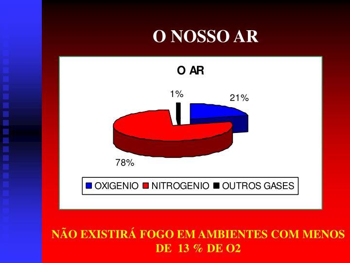 O NOSSO AR