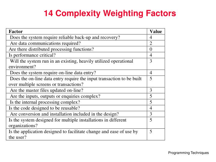 14 Complexity Weighting Factors