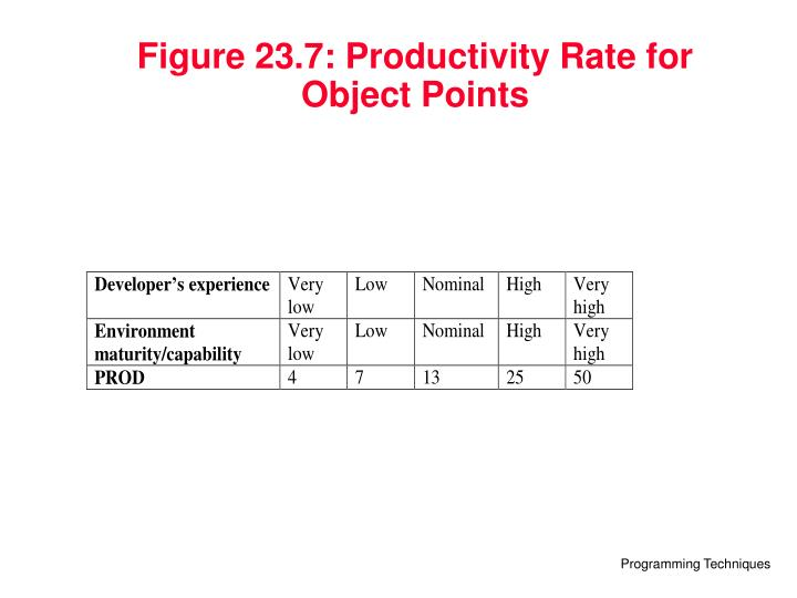 Figure 23.7: Productivity Rate for Object Points