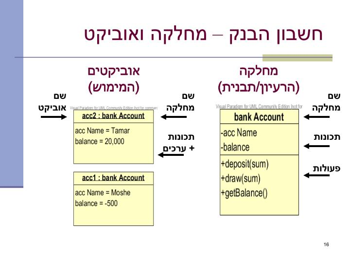 חשבון הבנק – מחלקה ואוביקט