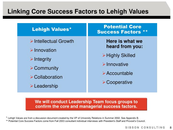 Linking Core Success Factors to Lehigh Values