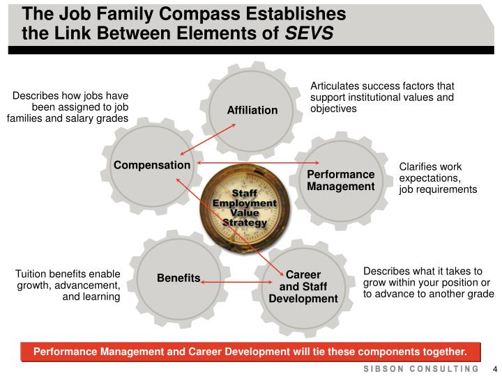 The Job Family Compass Establishes