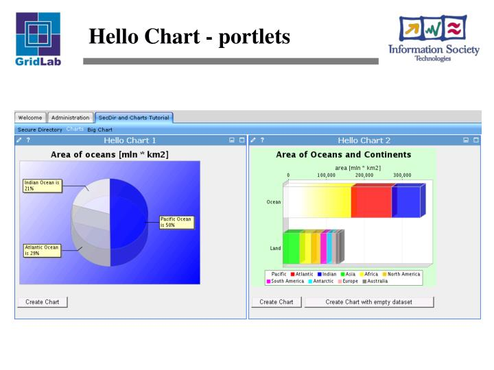 Hello Chart - portlets