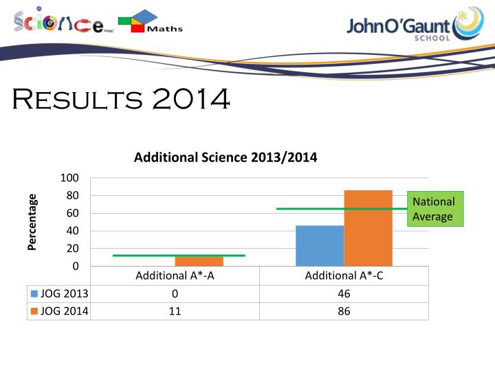Results 2014