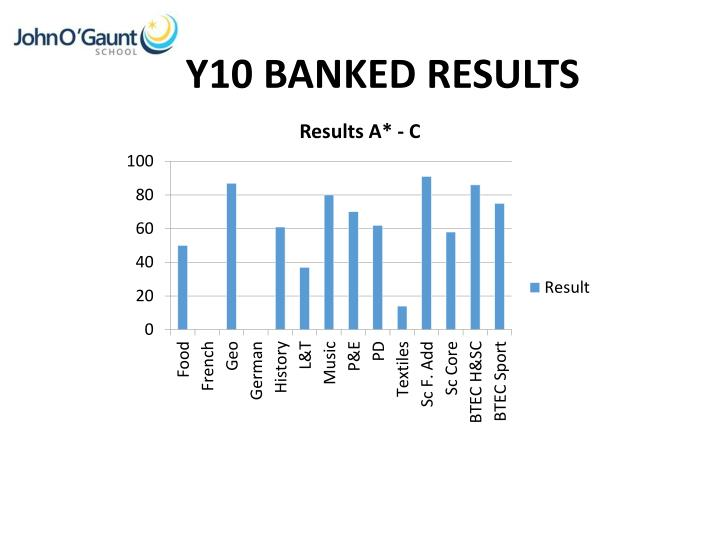 Y10 BANKED RESULTS
