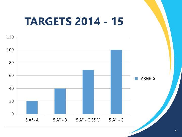 TARGETS 2014 - 15