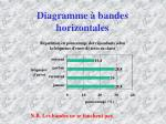 diagramme bandes horizontales