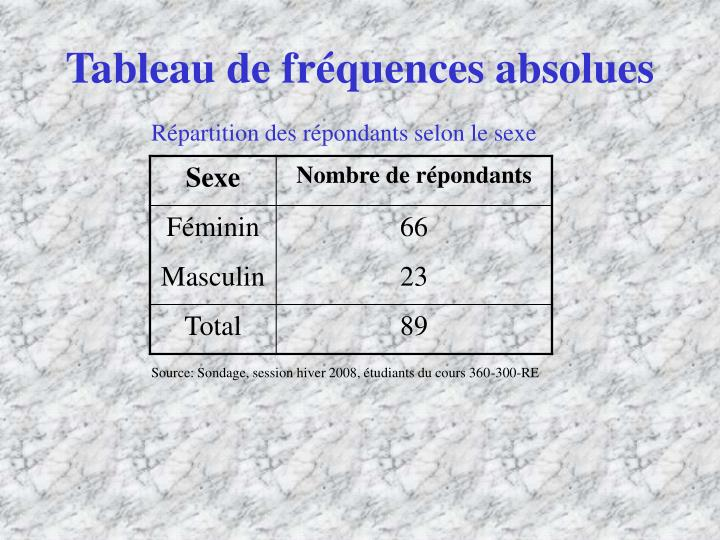 Tableau de fr quences absolues