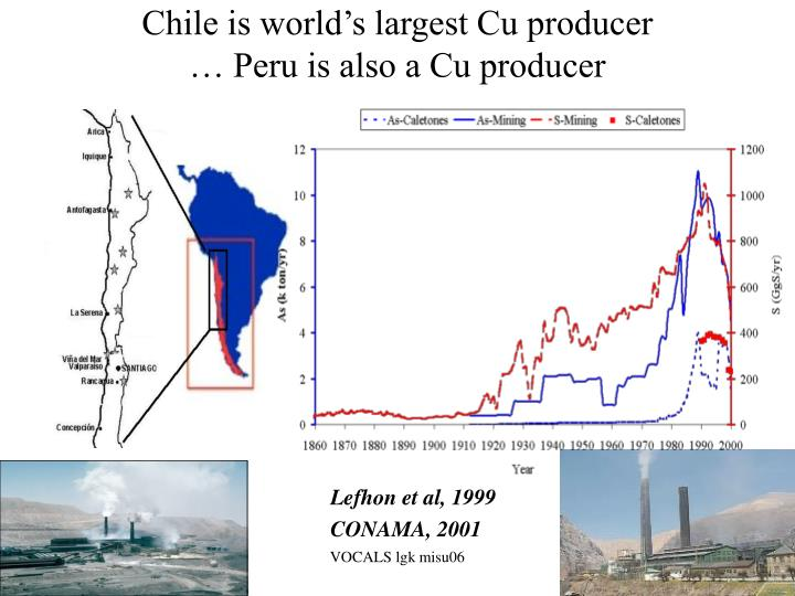 Chile is world's largest Cu producer