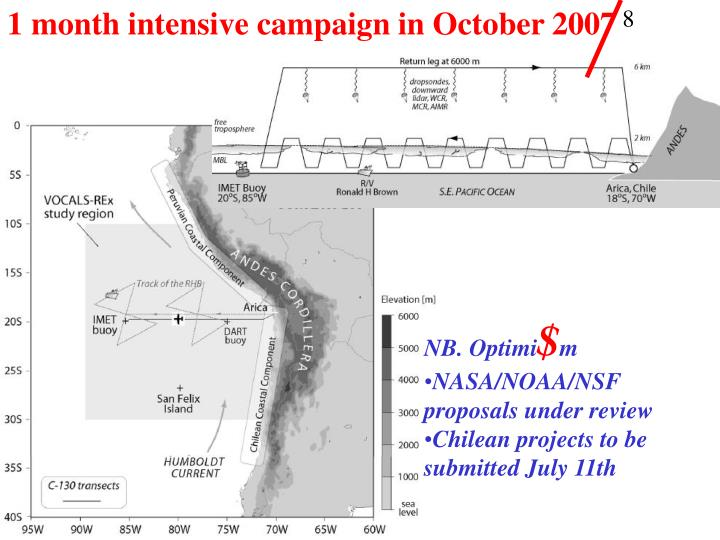 1 month intensive campaign in October 2007