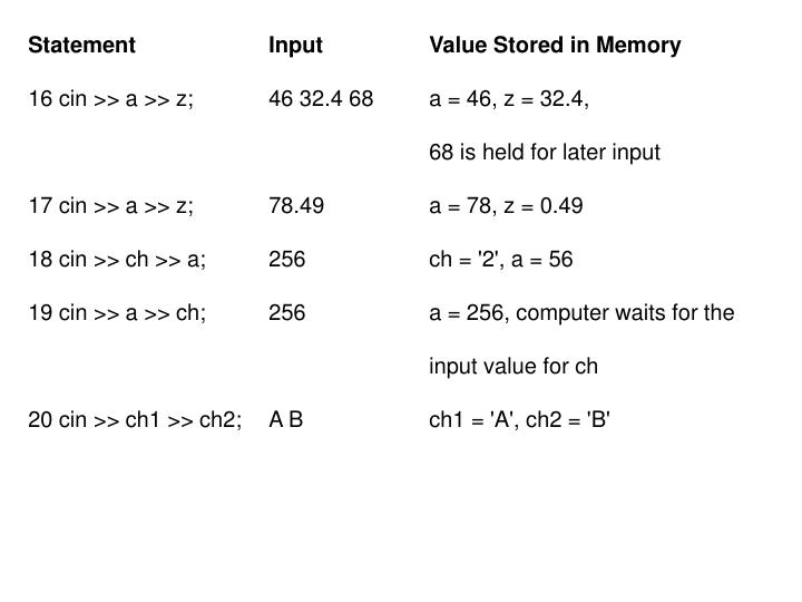 Statement		Input		Value Stored in Memory