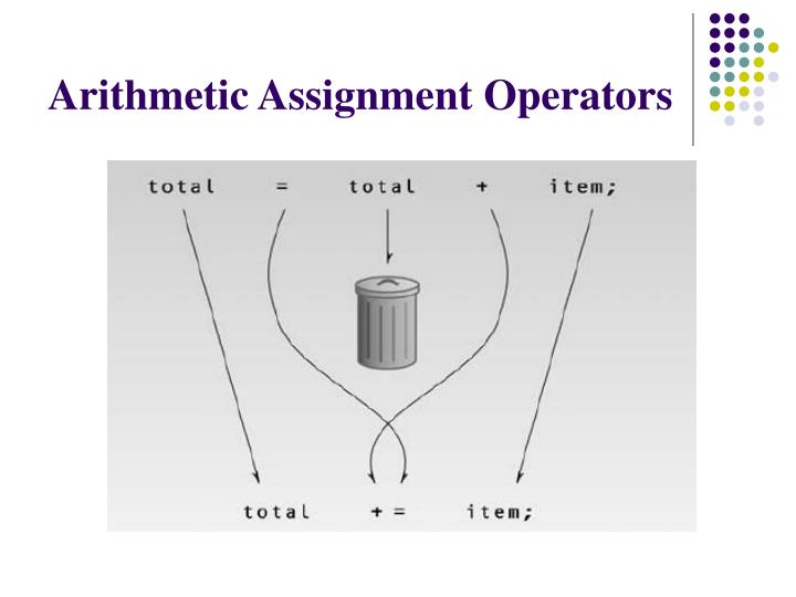 Arithmetic Assignment Operators