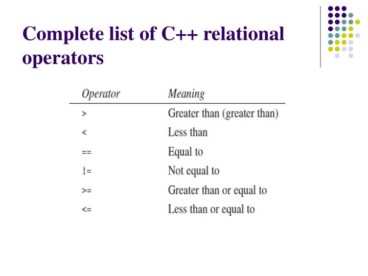 Complete list of C++ relational operators