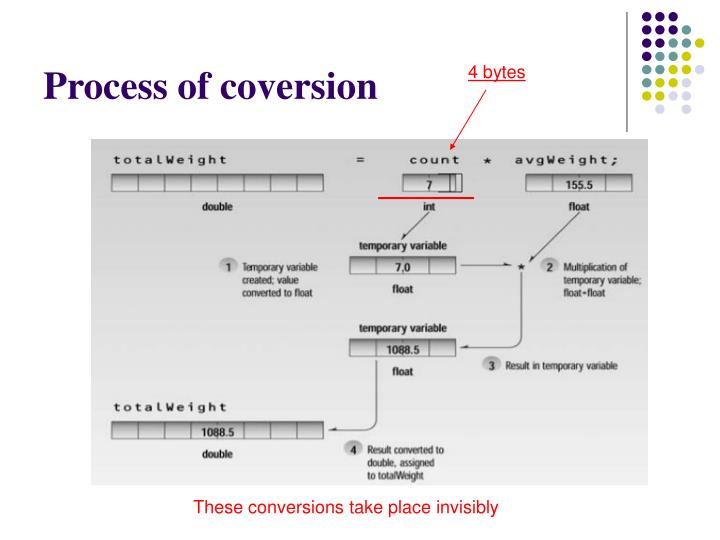 Process of coversion
