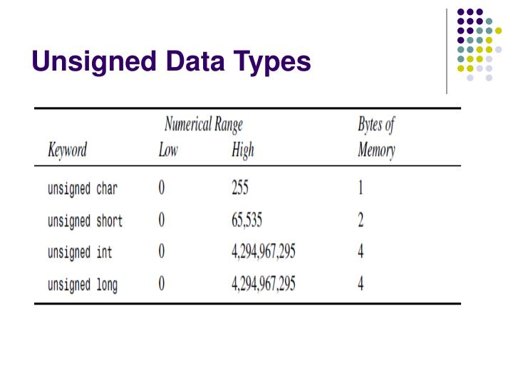 Unsigned Data Types