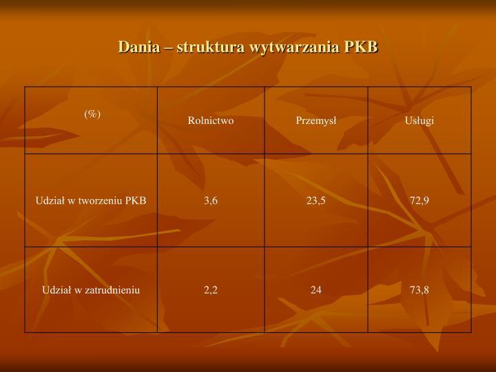 Dania – struktura wytwarzania PKB