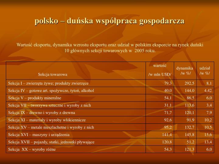 polsko – duńska współpraca gospodarcza